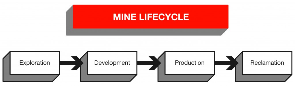 Blog-Post-Geology-Risks-Mining-Project-Image-1-Mine-Lifecycle